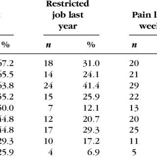 (PDF) Relationship Between Musculoskeletal Disorders, Job