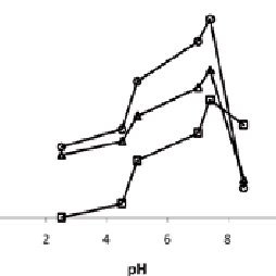 Effective mobility curve as a function of the pH for