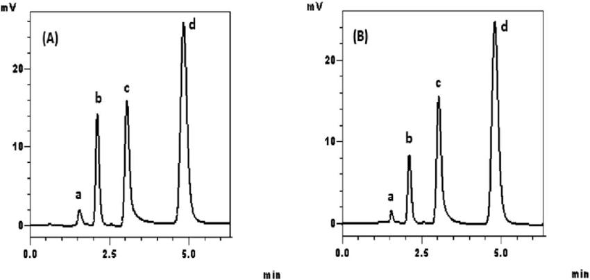 Chromatograms of metolazone and spironolactone in their ...