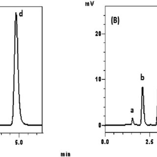 (PDF) Simultaneous determination of metolazone and ...