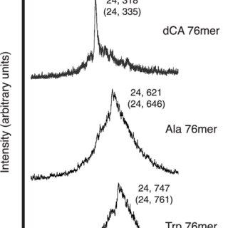 (PDF) MALDI-TOF mass spectrometry methods for evaluation