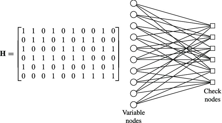 Example parity-check matrix and the corresponding