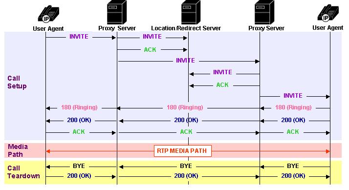 sip call flow diagram speaker how it works download scientific