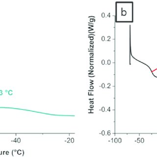 DSC thermogram showing the glass transition temperature of