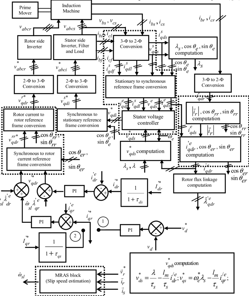 Control block diagram for the proposed speed sensorless