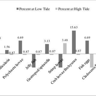 (PDF) Short Assessment Survey of Organochlorine Pesticides