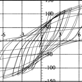 Typical moment curvature for different beam reinforcement