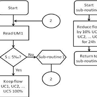 Flowchart of the simplified logic used in the control of