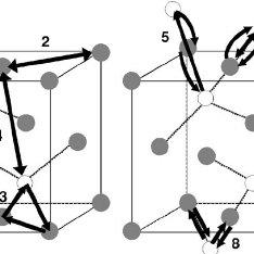 The cuprite structure. Left: fcc unit cell of metal atoms