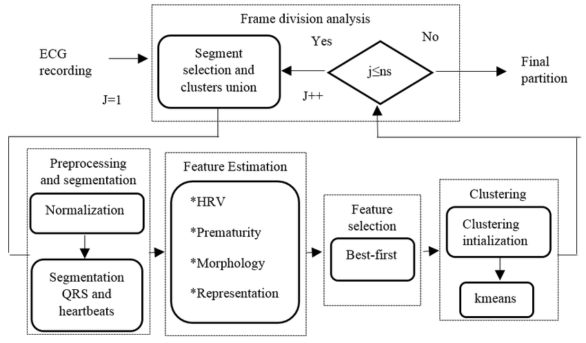 Block diagram of proposed unsupervised methodology for