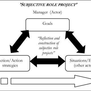 (PDF) Managers' subjective role projects during the