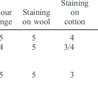 Kinetic curves of dye exhaustion in dyeing with Telon