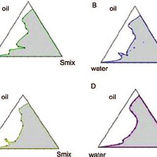 propylene phase diagram 2005 polaris predator 50 wiring ternary diagrams of smix tween 80 glycol and oil capmul mcm