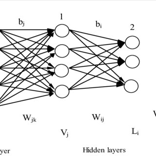 Architecture of a three-layered neural network used in the