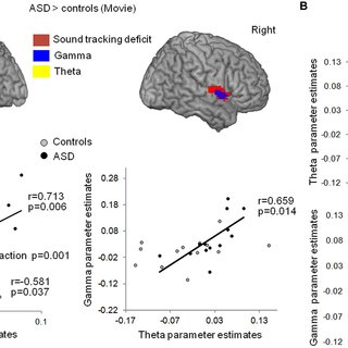 Oscillation-based functional disconnection of auditory