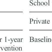 (PDF) Novel school-based health intervention program—a