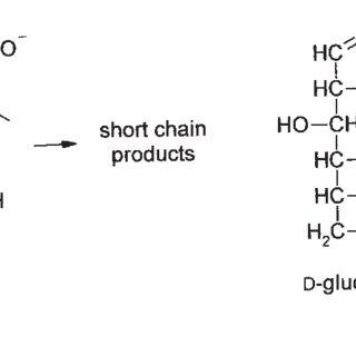 Formation of 5-hydroxymethylfurfural (HMF), a secondary