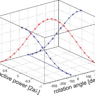 (PDF) Adjustable refractive power from diffractive moire