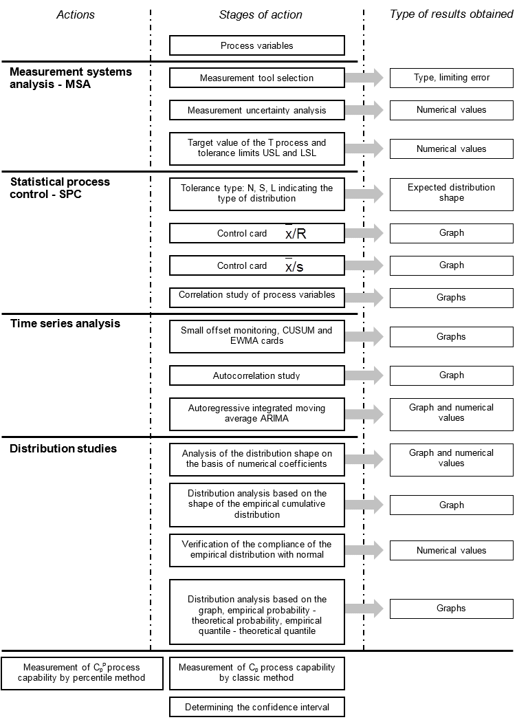 Sequence of actions in the process capability assessment