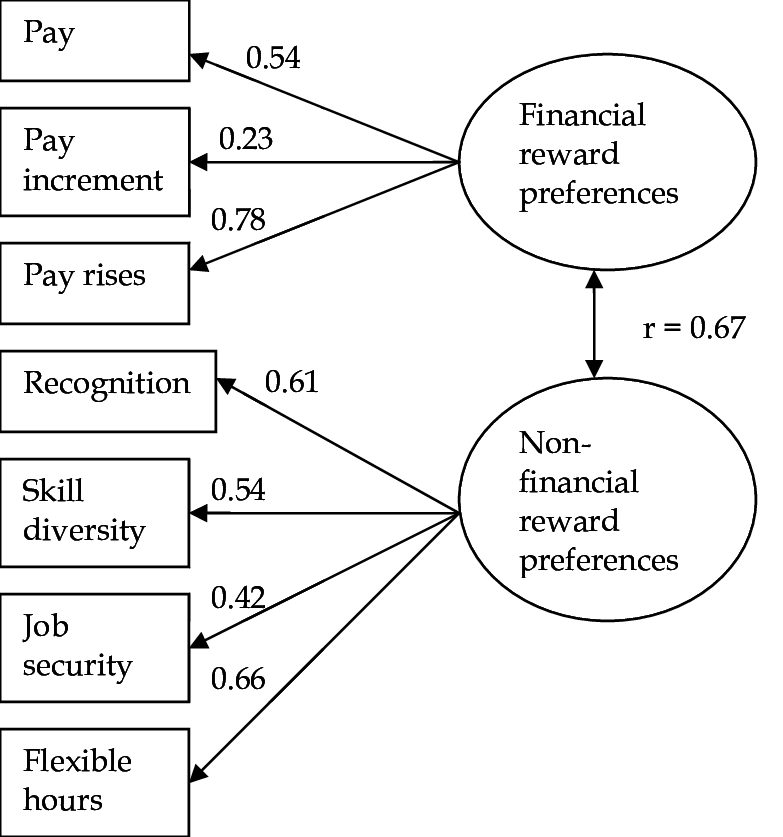 Estimation results for the confirmatory two-factor model