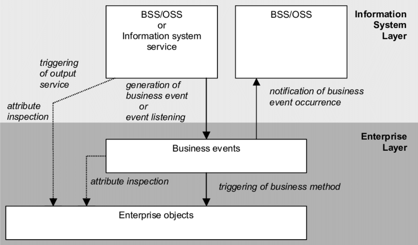 application integration architecture diagram how to wire 3 way switch a three event based for enterprise