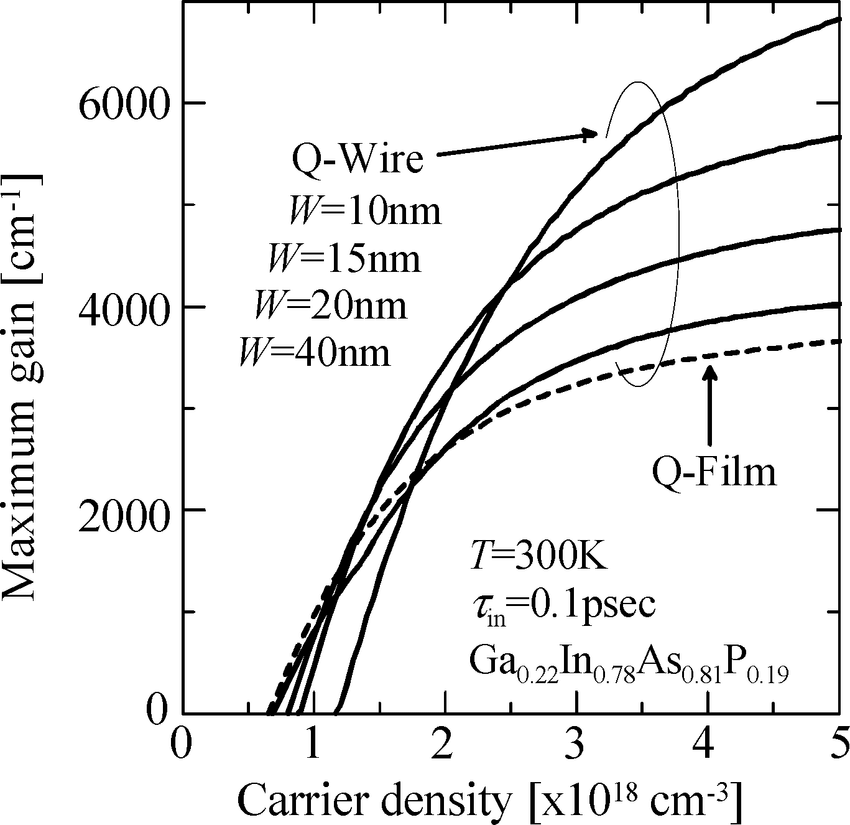 Injection carrier density dependence of maximum gain for Q