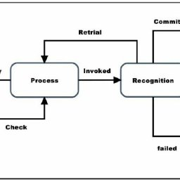 The example of mapped behavioral modeling in the antivirus