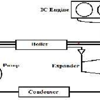 (PDF) Waste heat recovery systems for internal combustion
