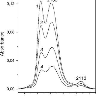 Representative variable-temperature FTIR spectra (zeolite