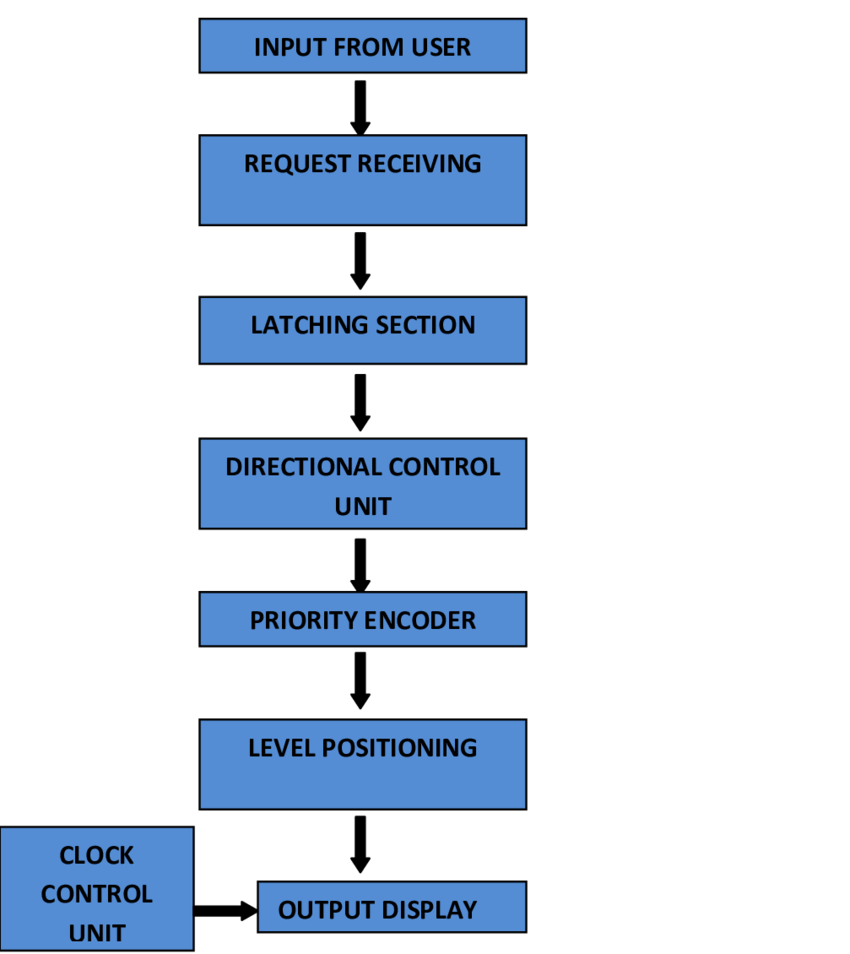 Elevator Control Circuit Diagram Hydraulic Elevator Wiring Diagram