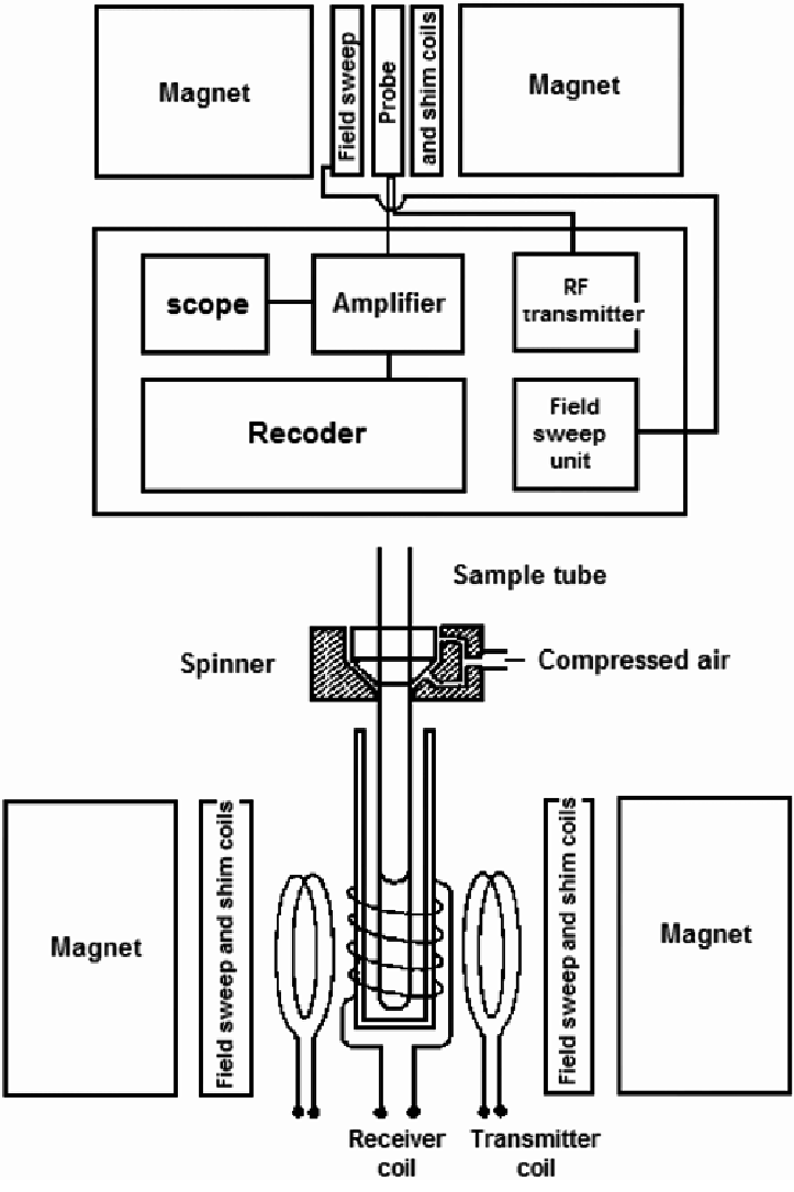 Block diagram of a high resolution NMR spectrometer and