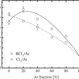 (PDF) Effect of Gas Mixing Ratio on Etch Behavior of Y2O3