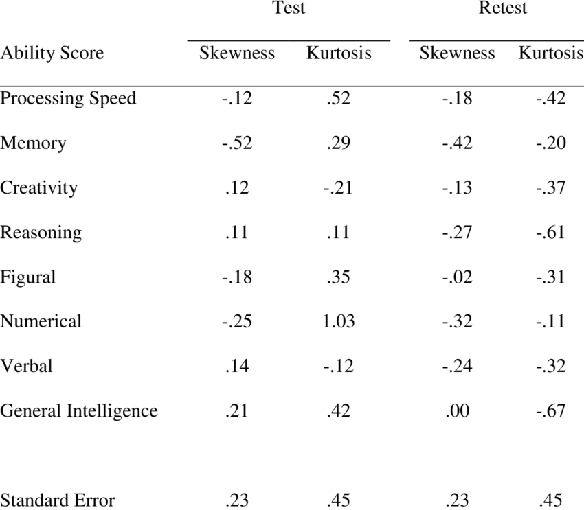 Skewness and Kurtosis of BIS-HB Specific Ability Scores