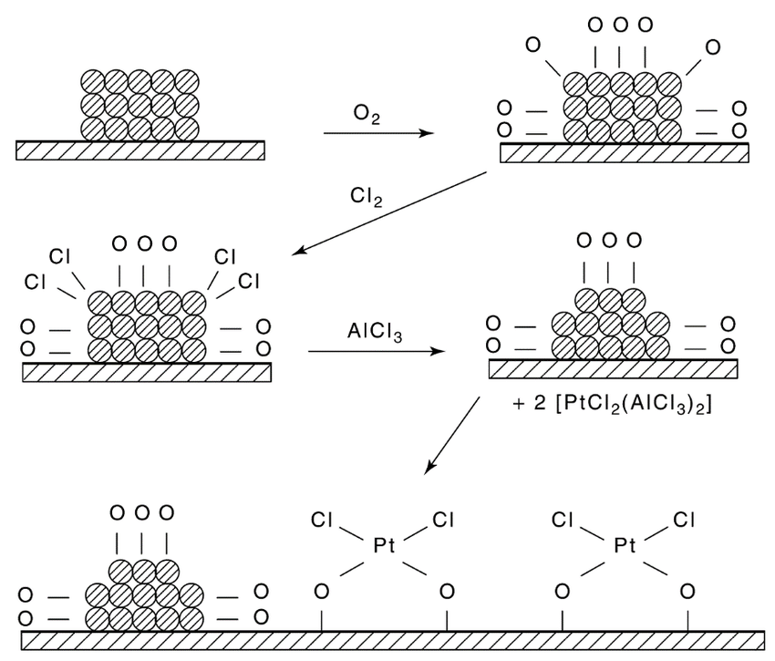 Proposed mechanism for redispersion by oxychlorination of