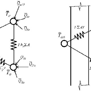 ASHRAE Heat Balance cooling load calculation method