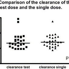(PDF) Pharmacokinetics of a Test Dose of Intravenous