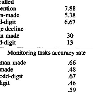 (PDF) Divided Attention and Memory: Evidence of
