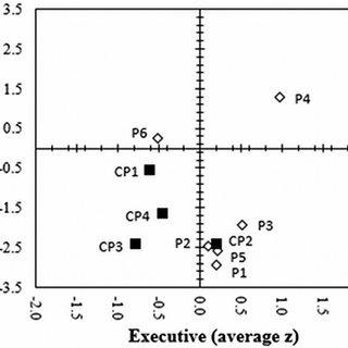 (PDF) Schema Representation in Patients with Ventromedial