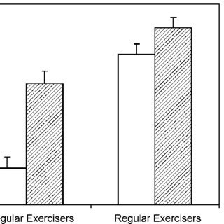 (PDF) Perceived self-regulation of exercise goals and