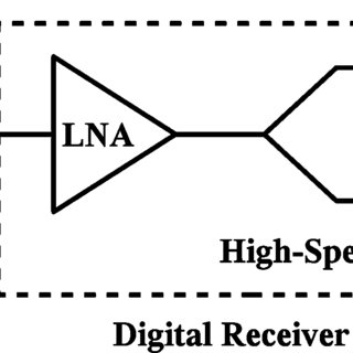(PDF) A Low-Noise 40-GS/s Continuous-Time Bandpass $\Delta