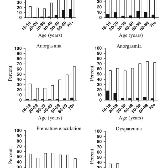 Histograms showing age-specific prevalences of sexual