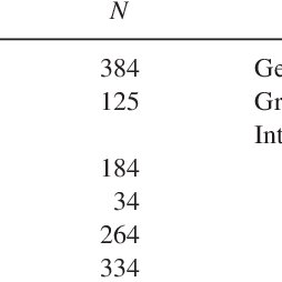 (PDF) Role of Group Affiliation and Gender on Attitudes