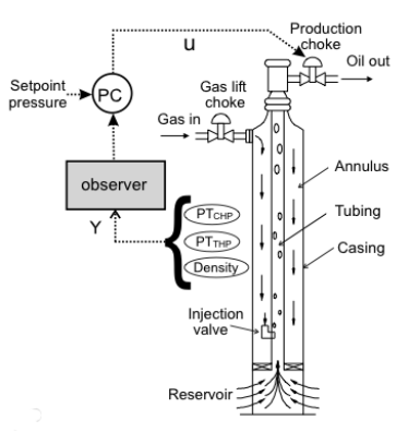 Control structure for stabilization of a gas-lift well, by