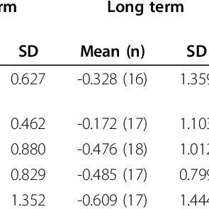 Age-and Mayo FSIQ-adjusted percentile equivalents of raw