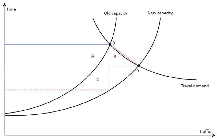 Example of supply and demand curves and time-benefit