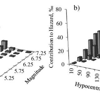 (PDF) Standard Dynamic Loading Protocols for Seismic