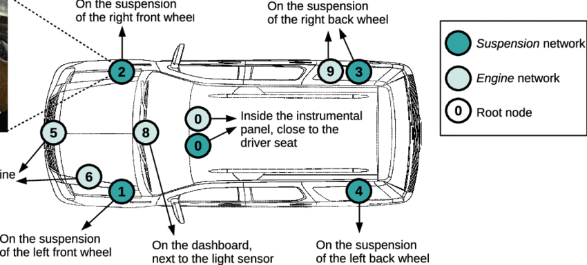 Placement of nodes inside the car for the suspension