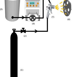 schematic diagram of coating process 1 air cylinder 2 needle valve 3 feedstock [ 850 x 1013 Pixel ]