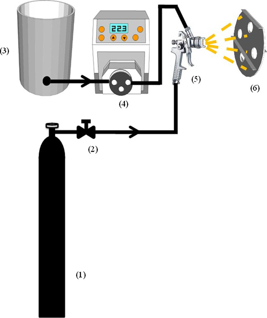 hight resolution of schematic diagram of coating process 1 air cylinder 2 needle valve 3 feedstock