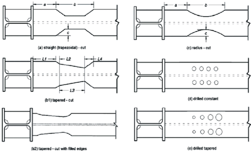 Types of RBS configurations strength and flange buckling